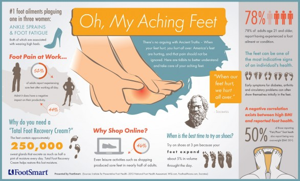 foot-health-by-the-numbers-oh-my-aching-feet_50353ea3569a3_w587